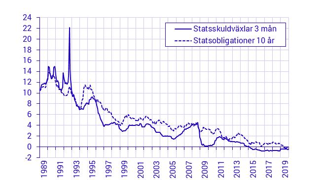 Kort eller lång ränta. Skillnad och statitisk sveriges riksbank