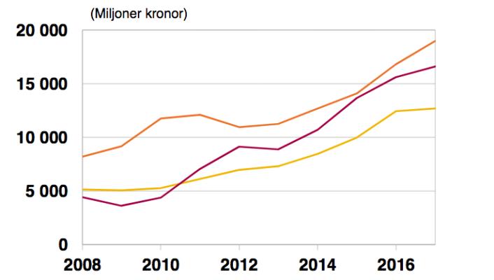 Svenska lån ökar kraftigt
